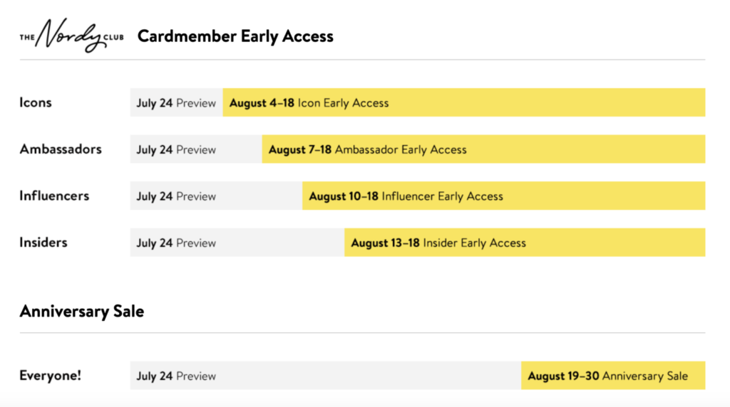 Nordstrom Anniversary Sale access date chart